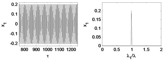 Time waveform plot, FFT spectrum, orbit of disc center and Poincaré map  at eccentricity 1×10-5m and the rotating speed ωr= 2π×200 rad/s, (λ= 1.33)