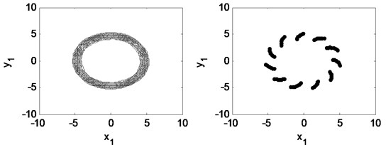 Time waveform plot, FFT spectrum, orbit of disc center and Poincaré map  at eccentricity 1×10-5 m and the rotating speed ωr= 2π×300 rad/s, (λ= 2.00)