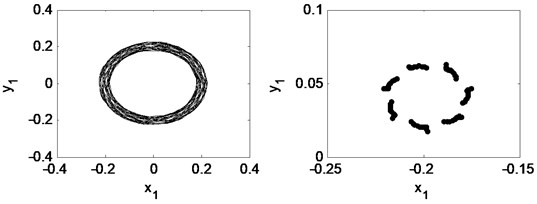 Time waveform plot, FFT spectrum, orbit of disc center and Poincaré map  at TPJB preload m= 0.21 and the rotating speed ωr= 2π×200 rad/s, (λ= 1.33)
