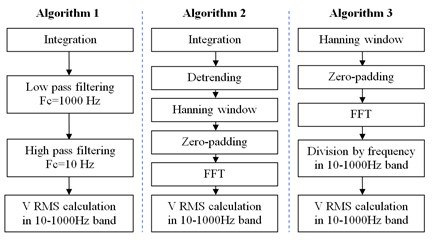 Sequences of three tested algorithms