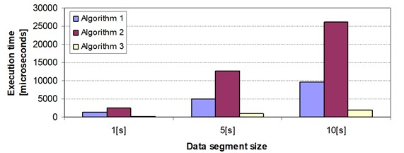 Relative comparison of execution time of tested algorithms for different data block sizes