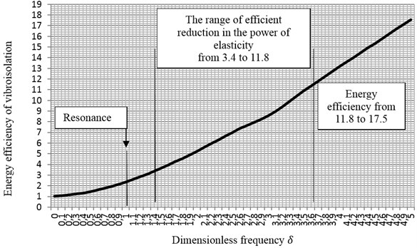Energy efficiency of a vibroisolation system depending on dimensionless frequency of vibrations  in a mechanical system, for degree of damping ξ=0.1