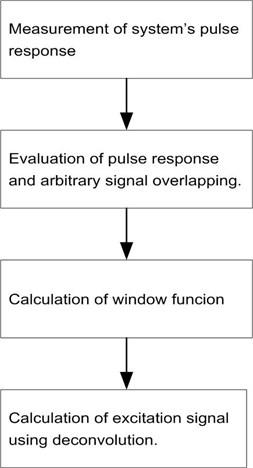 Simplified wave synthesis technique algorithm