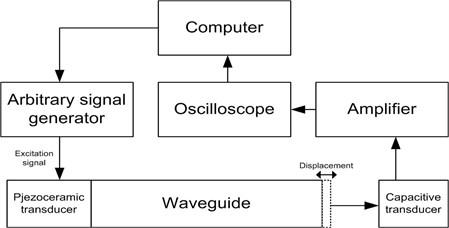 Waveguides displacement measurement stand block diagram