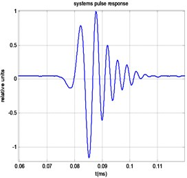 Signals measured at the receiving end of the cylindrical waveguide