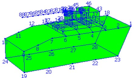 Layout of testing points for wheeled self-propelled gun A