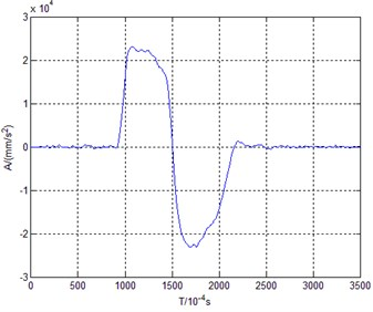 Acceleration-time curve of low speed