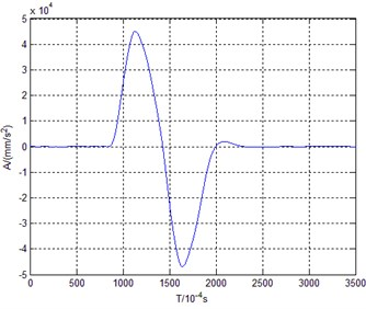 Acceleration-time curve of high speed