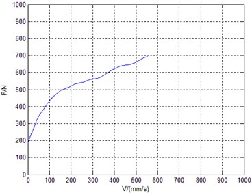 Damping force curve of low speed