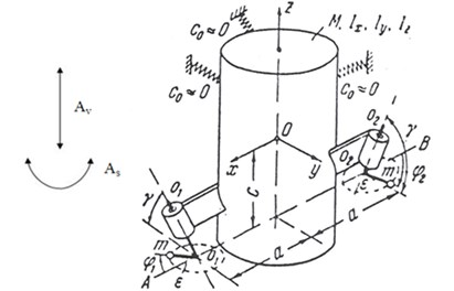 Dynamic diagram of rolling – screw screen operations driven  by two self – synchronized motor vibrators [6]