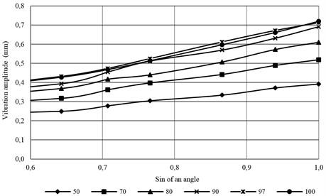 XY amplitude measurements of the sin angle of motor vibrators position