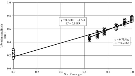 The dependence of the reduced horizontal component XY on the sin  of an angle of motor vibrators set-up