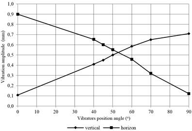 The dependence of vertical and horizontal vibrations amplitude  on an angle of motor vibrators position angle