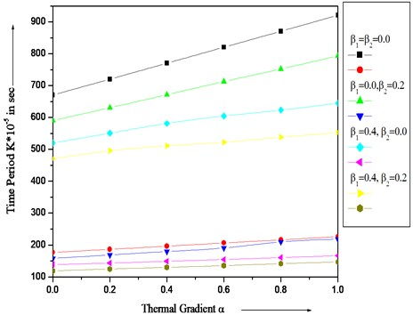 Vibration of time period K∙10-5 with different values of thermal gradient α  and aspect ratio a/b=1.5