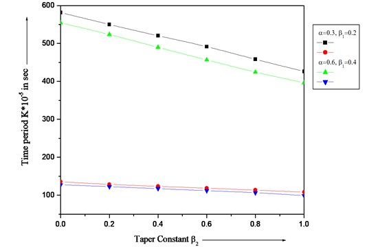 Time period of variation K with different values of β2 and constant aspect ratio (a/b= 1.5)