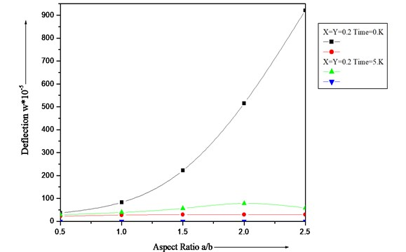 Deflection (w∙10-5) of a clamped visco-elastic rectangular plate for different values of aspect ratio (a/b) and β1=β2=α=α1=α2=0.0