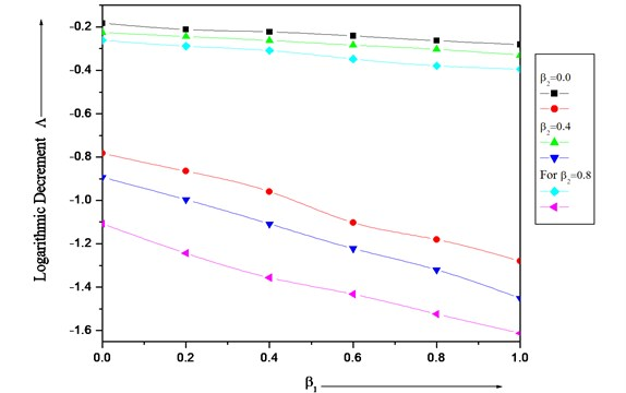 Logarithmic decrement (Λ) of a clamped visco-elastic rectangular plate for different values of taper constant β1 and β2 and α=α1=α2=0.0 and aspect ratio a/b= 1.5