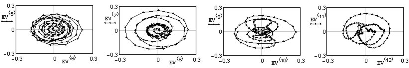 Two-dimensional plots of eigenvectors