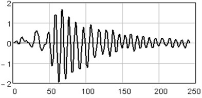 Initial series of amplitudes
