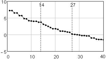 Singular value spectrum: plot of logarithms of the first 40 from 120 eigenvalues