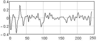Noise reconstructed series  (15-120 eigentriples)
