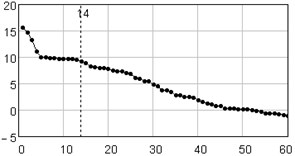 Singular value spectrum: plot of logarithms of the first 60 from 124 eigenvalues