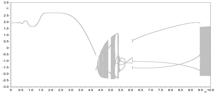 Bifurcation diagrams (dependence of stationary regime's displacement x on excitation force frequency w): a) the scanning method bifurcation diagram; b) continuation on a parameter w (on a solution branch) of stable and unstable periodic regimes of each twins bifurcation group: the main 1Т and subharmonic nT: 2T, 3T, 5T, 7T, 10T, 17T, 23T, 36T; c) complete bifurcation diagram of stable, unstable periodic solutions, quasi-periodic motions and chaotic attractors of 16 bifurcation groups (1T, two 2T, three 3T, 5T, five 7T, 10T, 17T, 23T, 36T) of the driven Duffing-van der Pol oscillator. The equation parameters: a1=1, a2=0, a3=2.5, b= 0, b1=1, b2=1, h=20, w=var