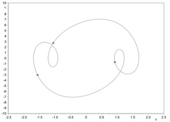 a) P3 attractor on the Poincaré plane (three symbols of the cross) and phase trajectories (gray) initial conditions: x=0.922745, v= –0.722557, b) non-periodic attractor on the Poincaré plane (symbols of the cross) and phase trajectories (gray); initial conditions: x= –0.406753, v= –4.237863; 300 periods,  c) coexisting of two attractors (P3 and non-periodic) on the Poincaré plane, d) domains of attraction for non-periodic attractor (light gray) and P3 (dark gray) regime. The nonlinear driven Duffing-van der Pol equation parameters: a1=1, a2=0, a3=2.5, b= 0, b1=1, b2=1, h=20, w= 6.63