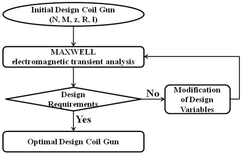 Flow chart of the optimization