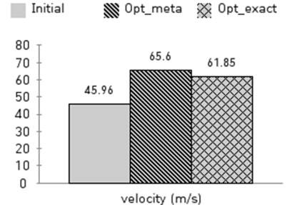 The comparison of the initial model, meta model and optimal model