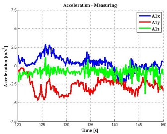 The results of measurements in the cab car and on hexapod