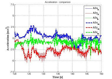 Comparison measurements in cab car and on hexapod