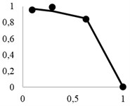 Theoretical extraction curves and experimental points for:  a) granite, b) polymetal ore, c) copper-nickel ore