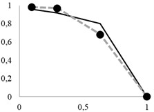 Updated extraction curves