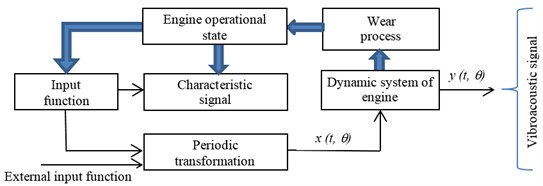 Scheme of vibroacoustic signal generation in a combustion engine, including the wear process [1-3]