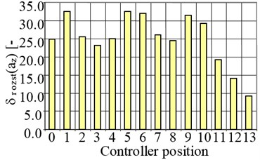 Relative decrease of the peak value (δsz) and peak-to-peak value (δrozst) of the vibration acceleration of a diesel locomotive engine for the fourth cylinder as a result of misfire occurrence