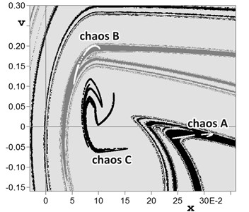 Domains of attraction for cases of chaos coexistence in overlay of regions UPI2 and UPI3:  a) chaotic attractor and P3 regime at w=0.988, h=1.089; b) chaotic attractor and two P2 regimes at  w=0.94, h=1.05; c) three chaotic attractors at w=0.952, h=1.05; d) two chaotic attractors at  w=0.89, h=1.10