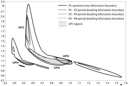 Two-parameter bifurcation diagram of soft trilinear Eq. (1)