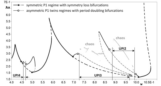 Bifurcation diagram (dependence of stationary regime's amplitude Ax on excitation force frequency w) of P1 bifurcation group at h=1.10. Solid lines correspond to stable solutions, dashed – to unstable