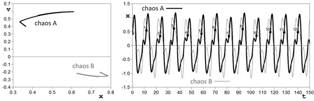 Poincaré maps and time histories of chaotic attractors: a) from region UPI1 at w=0.539, h=1.67; b) from region UPI2 at w=0.845, h=1.08; c) from region UPI4 at w=0.540, h=1.037
