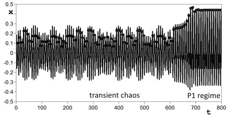 Poincaré maps and time histories of transient chaos from region UPI2 at w=0.85, h=1.095