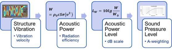 Structure vibration to sound pressure conversion diagram