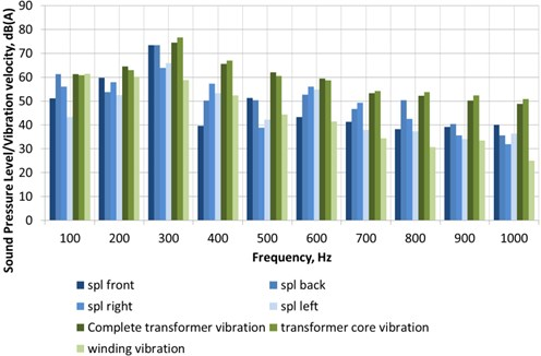 Summary of the sound pressure levels and the corresponding vibration velocities in dB scale