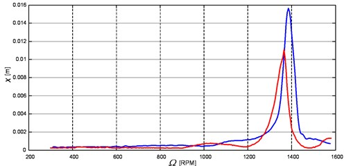 Comparison of the results of acceleration and deceleration, with a velocity of 25 RPM/sec