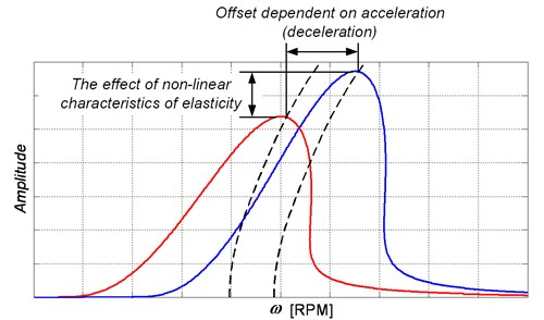 Interpretation of various amplitude-frequency characteristics at accelerations and decelerations