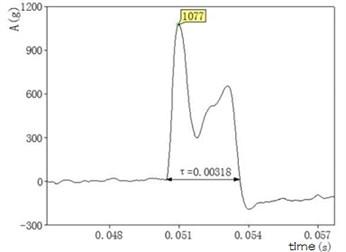 Data image after waveform filtering