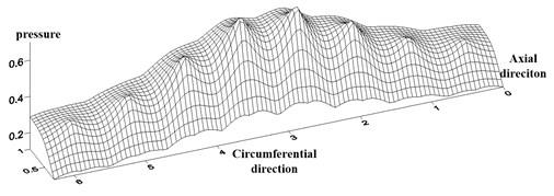 Dimensionless pressure distribution of gas film