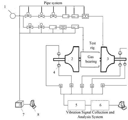 Controlling testing and analyzing system for turbo-expander and testing bearing