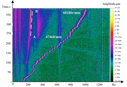 Time-frequency-amplitude three-dimensional spectrum of speeding up experiment