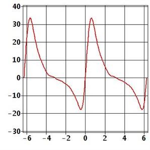Motor torque: a) total, b) dynamic component